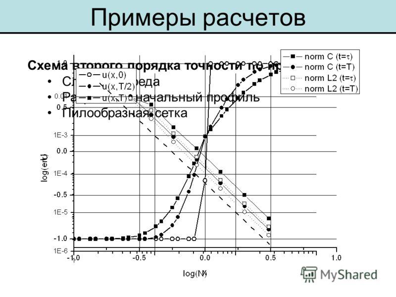 Примеры расчетов Схема второго порядка точности по пространству Слоистая среда Разрывный начальный профиль Пилообразная сетка
