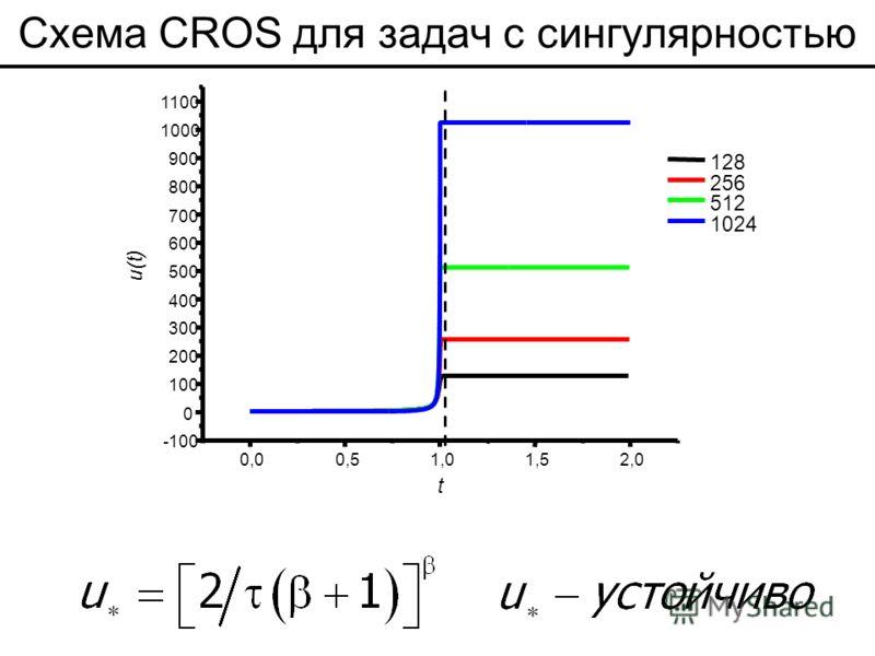 Схема CROS для задач с сингулярностью 0,00,51,01,52,0 -100 0 100 200 300 400 500 600 700 800 900 1000 1100 u(t) t 128 256 512 1024