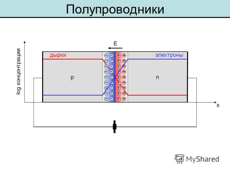 np Полупроводники log концентрации x дырки электроны E