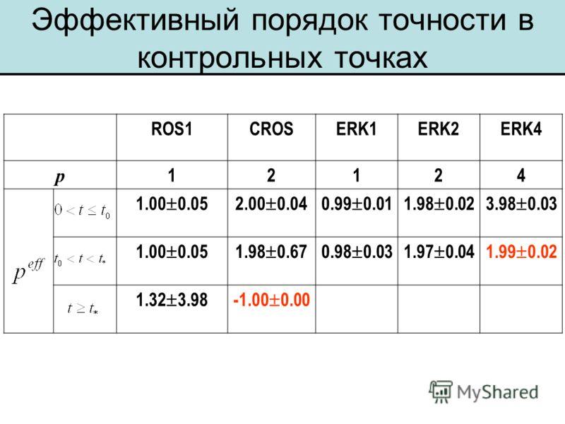 Эффективный порядок точности в контрольных точках ROS1CROSERK1ERK2ERK4 p 12124 1.00 0.052.00 0.040.99 0.011.98 0.023.98 0.03 1.00 0.051.98 0.670.98 0.031.97 0.041.99 0.02 1.32 3.98-1.00 0.00 ---