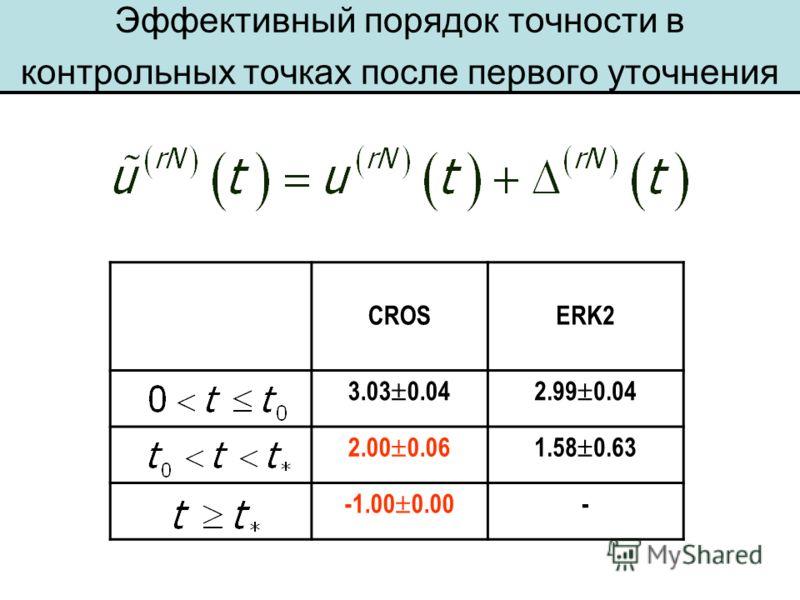 Эффективный порядок точности в контрольных точках после первого уточнения CROSERK2 3.03 0.042.99 0.04 2.00 0.061.58 0.63 -1.00 0.00 -
