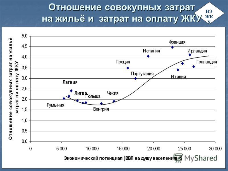ИЭ ЖК Х Отношение совокупных затрат на жильё и затрат на оплату ЖКУ