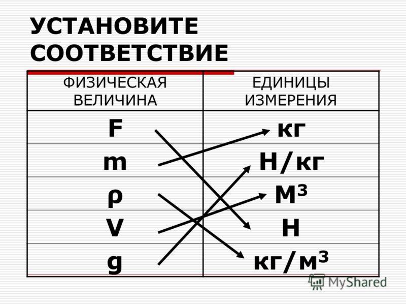 УСТАНОВИТЕ СООТВЕТСТВИЕ ФИЗИЧЕСКАЯ ВЕЛИЧИНА ЕДИНИЦЫ ИЗМЕРЕНИЯ Fкг mН/кг ρМ3М3 VН gкг/м 3