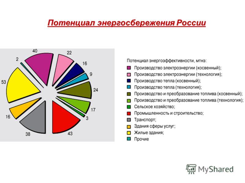 Потенциал энергосбережения России
