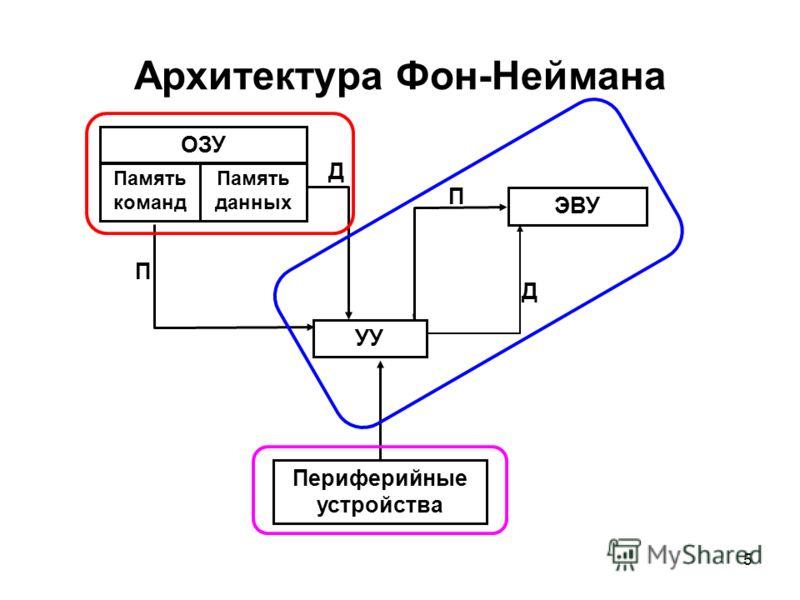 5 Архитектура Фон-Неймана ОЗУ Память команд Память данных УУ ЭВУ Периферийные устройства П П Д Д
