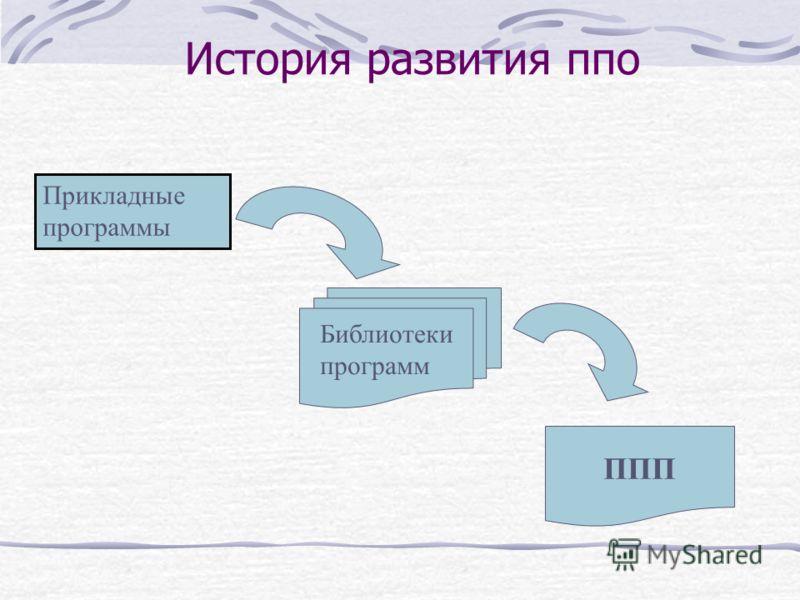 История развития ппо Прикладные программы Библиотеки программ ППП