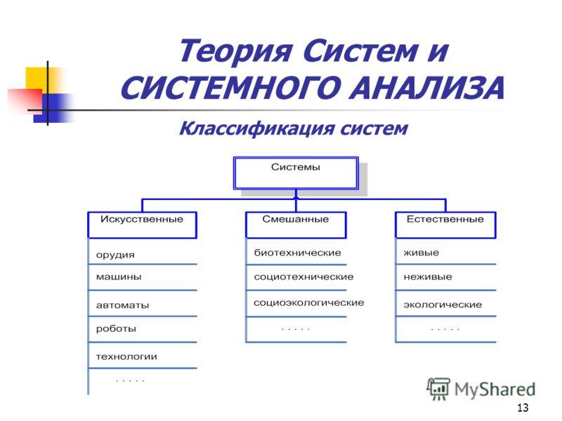 13 Теория Систем и СИСТЕМНОГО АНАЛИЗА Классификация систем