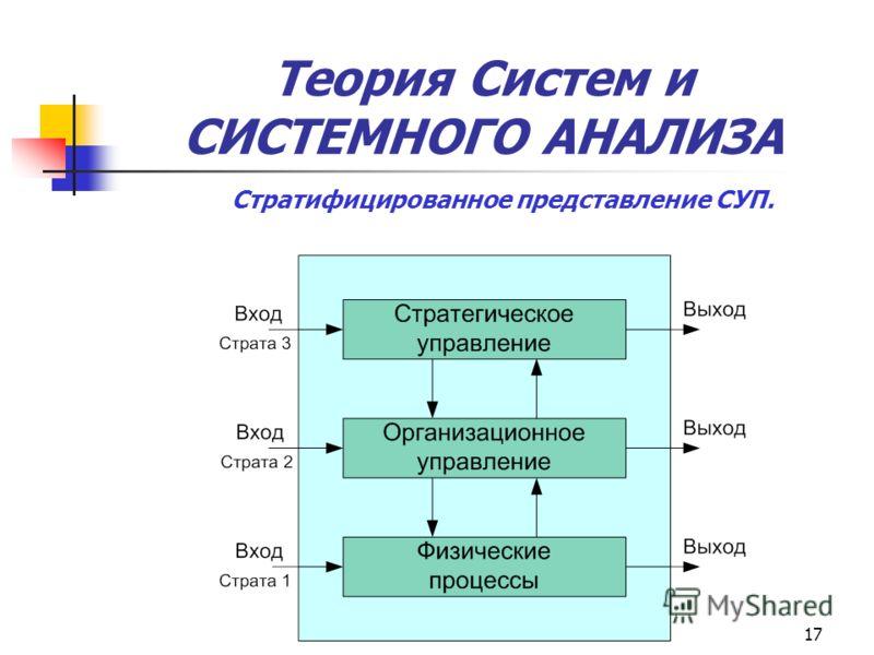 17 Теория Систем и СИСТЕМНОГО АНАЛИЗА Стратифицированное представление СУП.