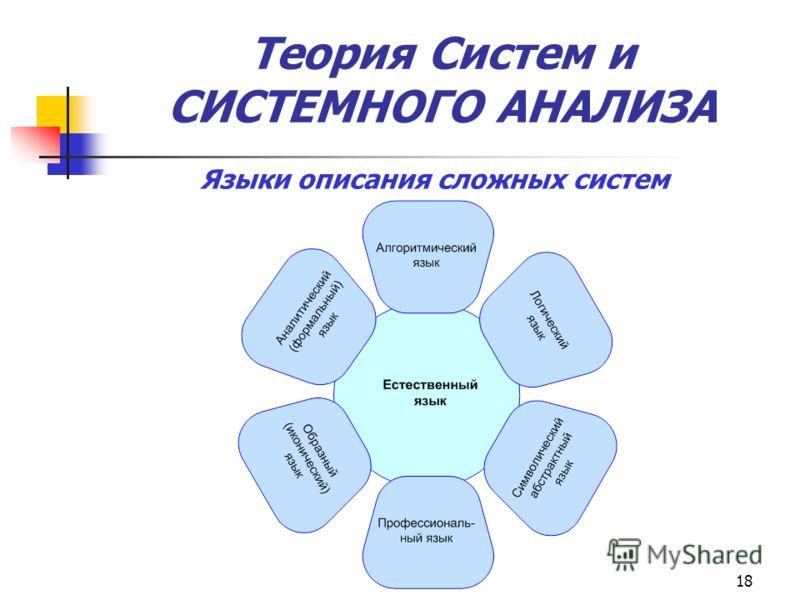 18 Теория Систем и СИСТЕМНОГО АНАЛИЗА Языки описания сложных систем
