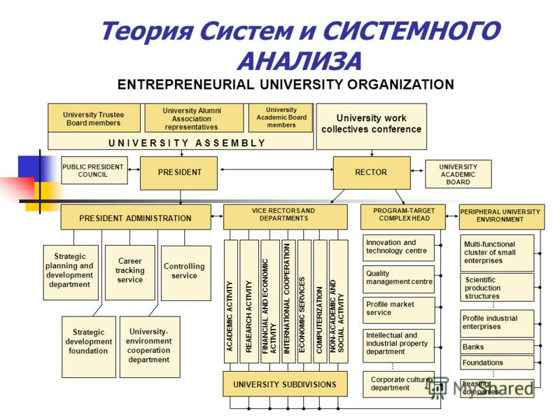 ENTREPRENEURIAL UNIVERSITY ORGANIZATION PROGRAM-TARGET COMPLEX HEAD Intellectual and industrial property department Innovation and technology centre Quality management centre … Profile market service Corporate culture department Profile industrial en