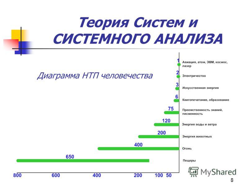 8 Теория Систем и СИСТЕМНОГО АНАЛИЗА Диаграмма НТП человечества