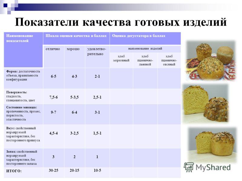 Показатели качества готовых изделий Наименование показателей Шкала оценки качества в баллахОценка дегустатора в баллах отличнохорошоудовлетво- рительно наименование изделий хлеб морковный хлеб пшенично- льняной хлеб пшенично- овсяный Форма: достаточн