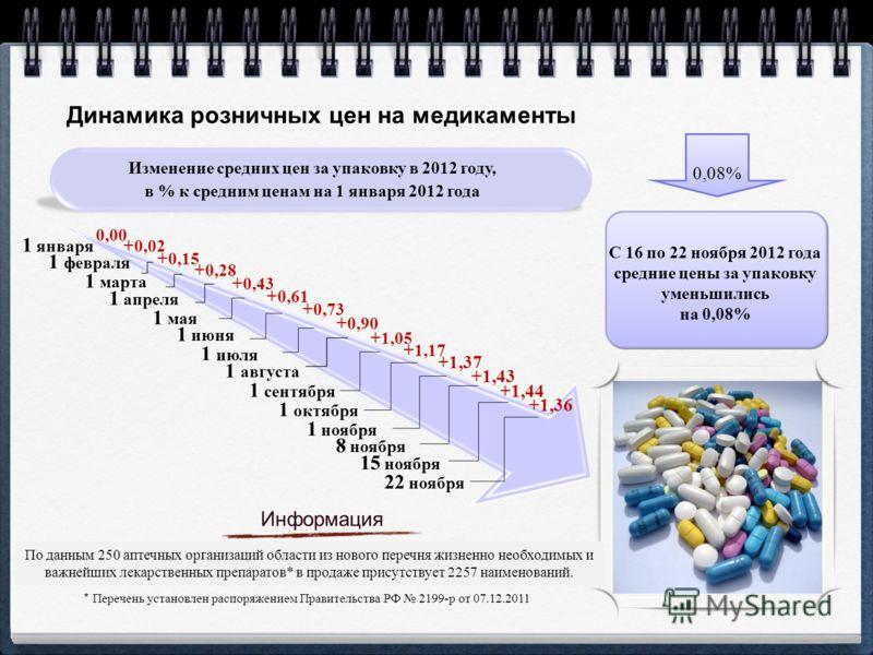 Динамика розничных цен на медикаменты Информация По данным 250 аптечных организаций области из нового перечня жизненно необходимых и важнейших лекарственных препаратов* в продаже присутствует 2257 наименований. * Перечень установлен распоряжением Пра