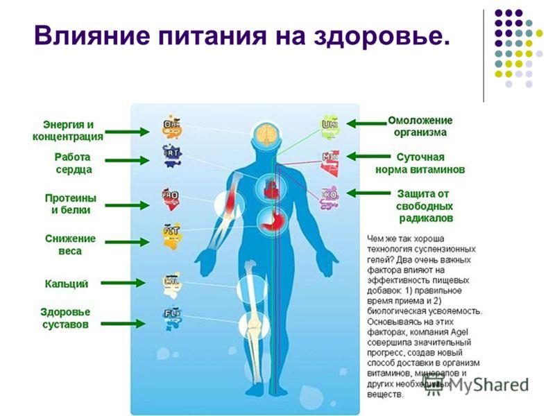 Влияние питания на здоровье.