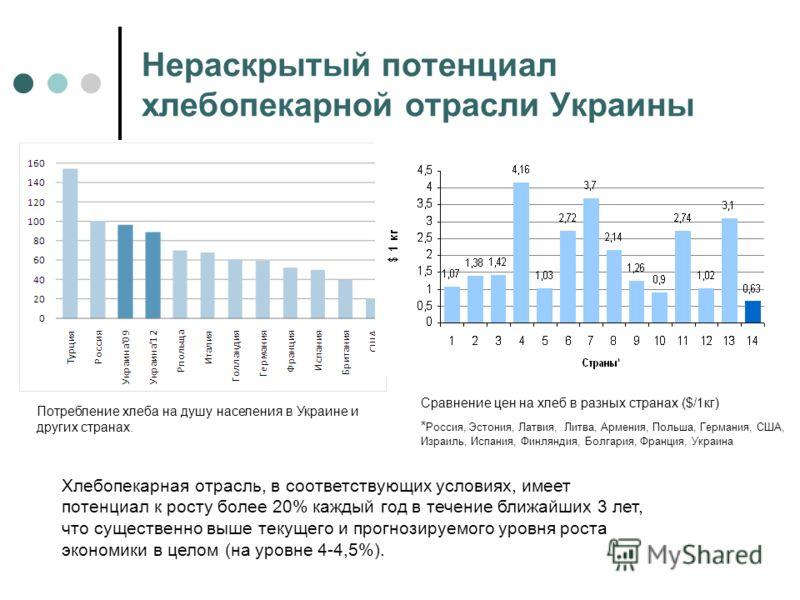 Нераскрытый потенциал хлебопекарной отрасли Украины Потребление хлеба на душу населения в Украине и других странах. Хлебопекарная отрасль, в соответствующих условиях, имеет потенциал к росту более 20% каждый год в течение ближайших 3 лет, что существ