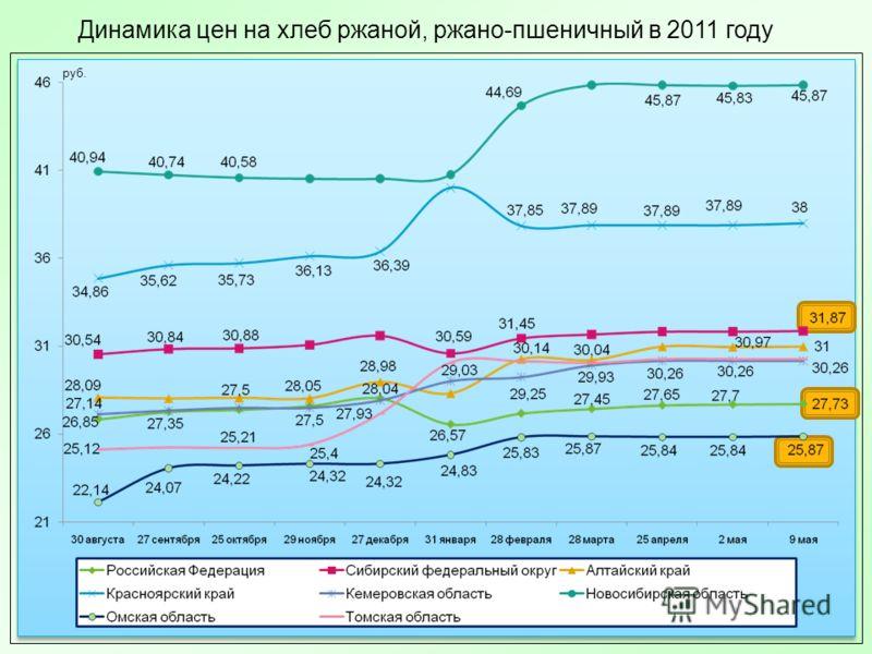 Динамика цен на хлеб ржаной, ржано-пшеничный в 2011 году руб.
