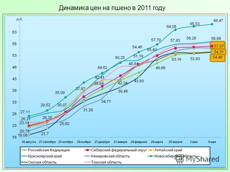 Динамика цен на пшено в 2011 году руб.