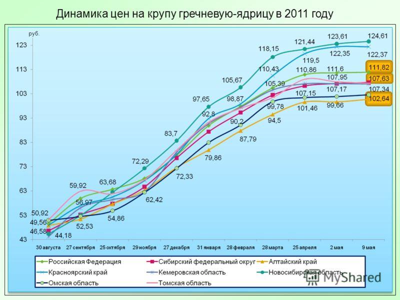 Динамика цен на крупу гречневую-ядрицу в 2011 году руб.