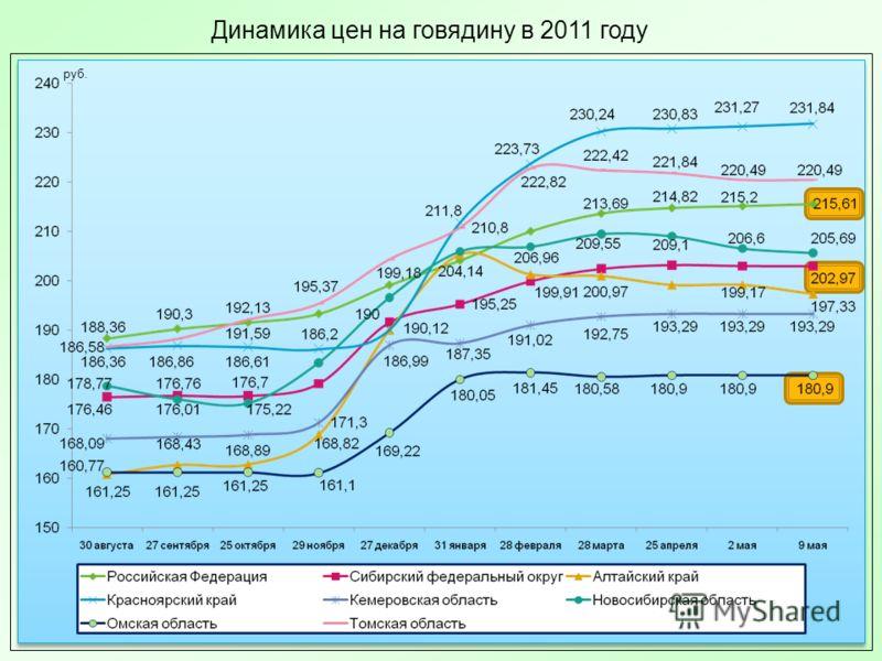 Динамика цен на говядину в 2011 году руб.