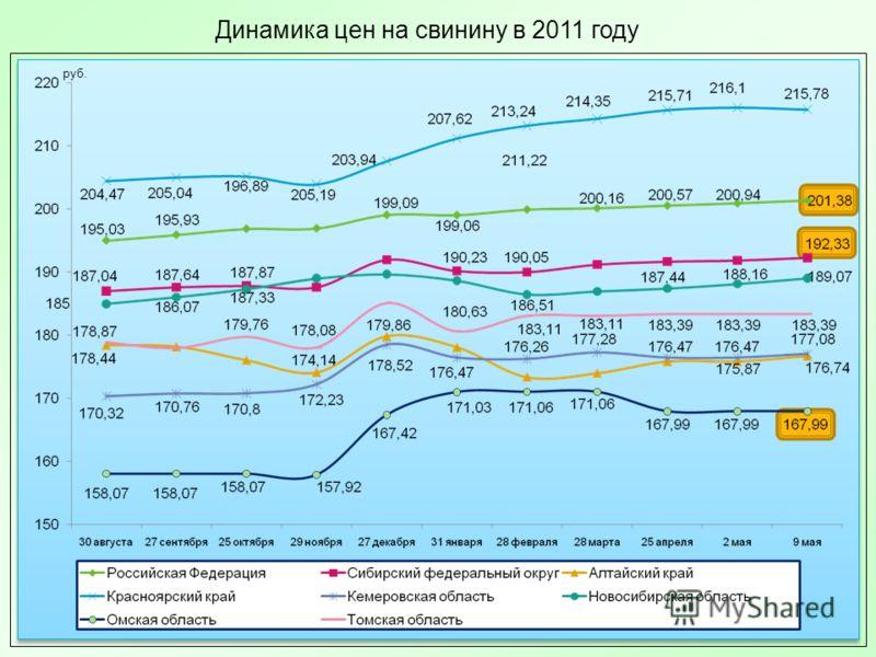 Динамика цен на свинину в 2011 году руб.