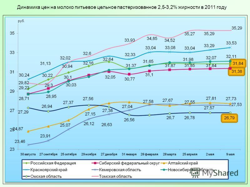 Динамика цен на молоко питьевое цельное пастеризованное 2,5-3,2% жирности в 2011 году руб.