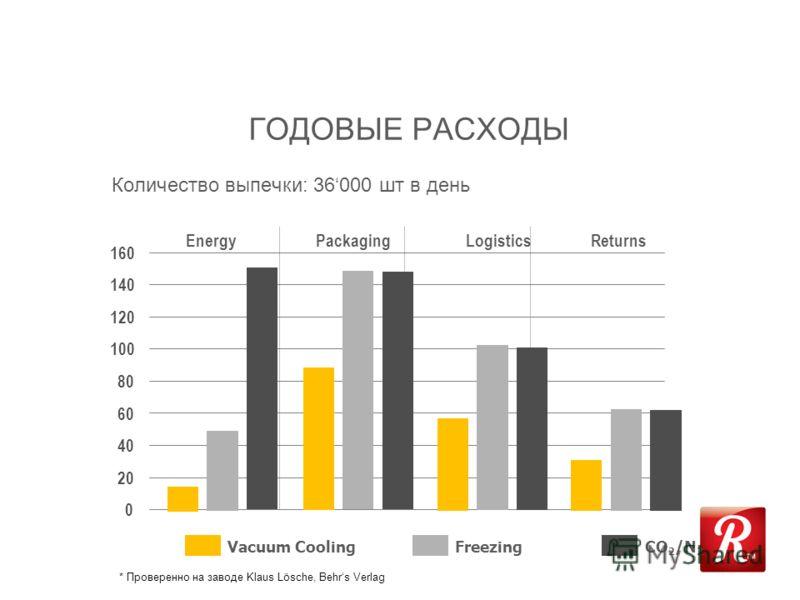 Количество выпечки: 36000 шт в день ГОДОВЫЕ РАСХОДЫ EnergyPackagingLogisticsReturns 160 140 120 100 80 60 40 20 0 Vacuum Cooling Freezing CO 2 /N 2 * Проверенно на заводе Klaus Lösche, Behrs Verlag