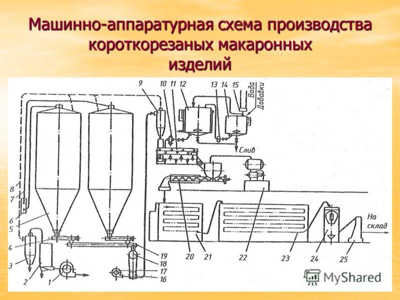 Машинно-аппаратурная схема производства короткорезаных макаронных изделий