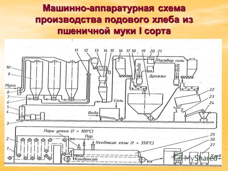 Машинно-аппаратурная схема производства подового хлеба из пшеничной муки I сорта