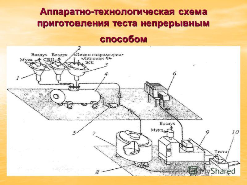 Аппаратно-технологическая схема приготовления теста непрерывным способом