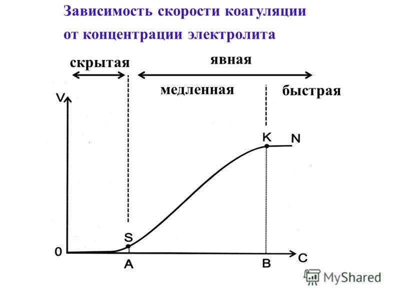 Зависимость скорости коагуляции от концентрации электролита скрытая явная медленная быстрая