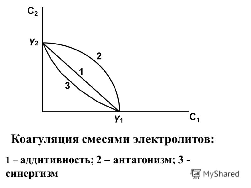 C2C2 C1C1 2 1 3 γ2γ2 γ1γ1 Коагуляция смесями электролитов: 1 – аддитивность; 2 – антагонизм; 3 - синергизм