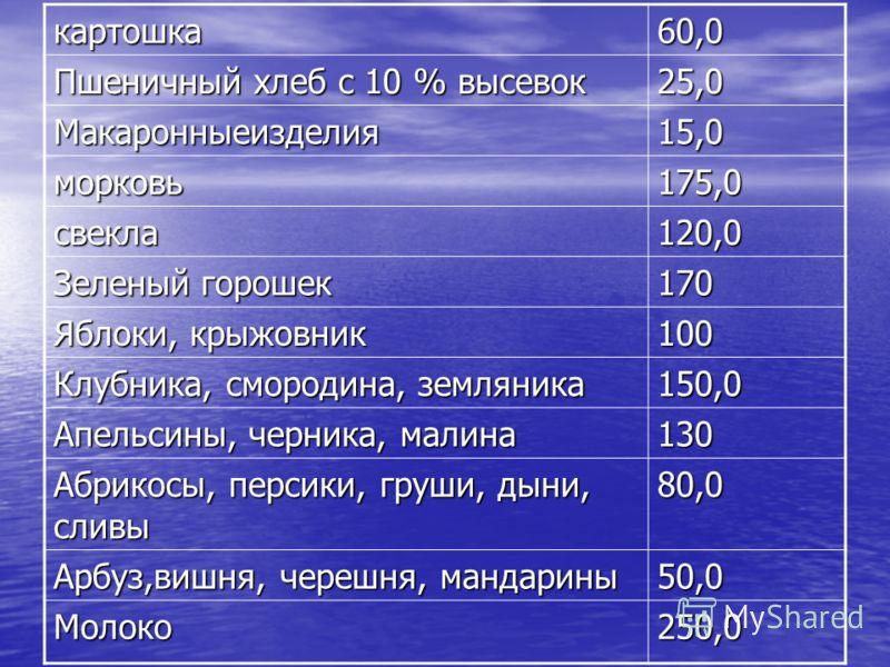 картошка60,0 Пшеничный хлеб с 10 % высевок 25,0 Макаронныеизделия15,0 морковь175,0 свекла120,0 Зеленый горошек 170 Яблоки, крыжовник 100 Клубника, смородина, земляника 150,0 Апельсины, черника, малина 130 Абрикосы, персики, груши, дыни, сливы 80,0 Ар
