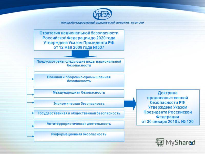 2222 Стратегия национальной безопасности Российской Федерации до 2020 года Утверждена Указом Президента РФ от 12 мая 2009 года 537 Предусмотрены следующие виды национальной безопасности Военная и оборонно-промышленная безопасность Международная безоп