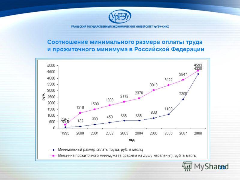 20 Соотношение минимального размера оплаты труда и прожиточного минимума в Российской Федерации