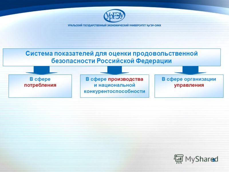 666 Система показателей для оценки продовольственной безопасности Российской Федерации В сфере потребления В сфере производства и национальной конкурентоспособности В сфере организации управления