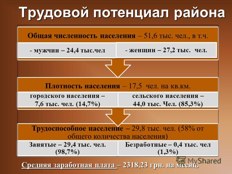 Трудовой потенциал района Средняя заработная плата – 2318,23 грн. на месяц. Трудоспособное население – 29,8 тыс. чел. (58% от общего количества населения) Занятые – 29,4 тыс. чел. (98,7%) Безработные – 0,4 тыс. чел (1,3%) Плотность населения – 17,5 ч