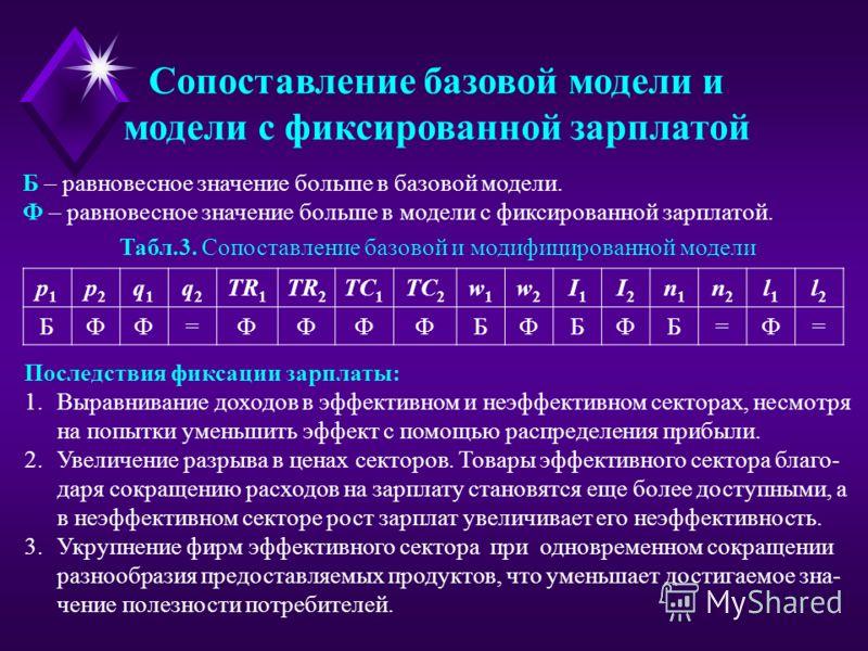 Сопоставление базовой модели и модели с фиксированной зарплатой p1p1 p2p2 q1q1 q2q2 TR 1 TR 2 TC 1 TC 2 w1w1 w2w2 I1I1 I2I2 n1n1 n2n2 l1l1 l2l2 БФФ=ФФФФБФБФБ=Ф= Табл.3. Сопоставление базовой и модифицированной модели Б – равновесное значение больше в