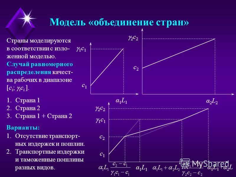 Модель «объединение стран» 1 c 1 α1L1α1L1 c1c1 α1L1α1L1 c2c2 2 c 2 α 1 L 1 +α 2 L c1c1 2 c 2 α2L2α2L2 c2c2 1.Страна 1 2.Страна 2 3.Страна 1 + Страна 2 Страны моделируются в соответствии с изло- женной моделью. Случай равномерного распределения качест