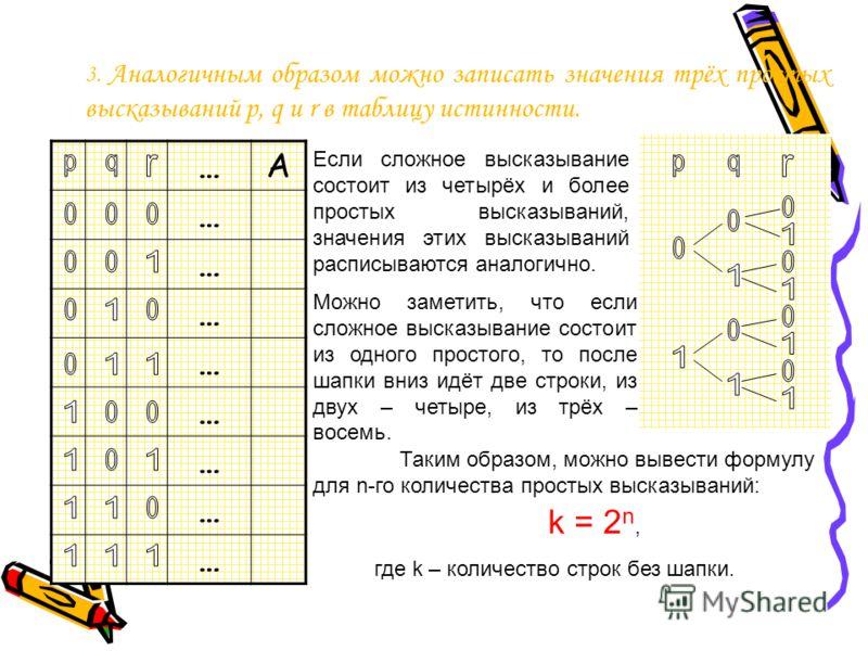 3. Аналогичным образом можно записать значения трёх простых высказываний p, q и r в таблицу истинности. …А … … … … … … … … Если сложное высказывание состоит из четырёх и более простых высказываний, значения этих высказываний расписываются аналогично.