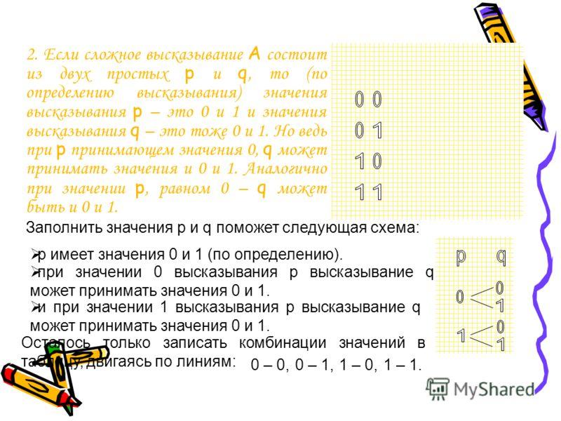 2. Если сложное высказывание А состоит из двух простых р и q, то (по определению высказывания) значения высказывания p – это 0 и 1 и значения высказывания q – это тоже 0 и 1. Но ведь при p принимающем значения 0, q может принимать значения и 0 и 1. А