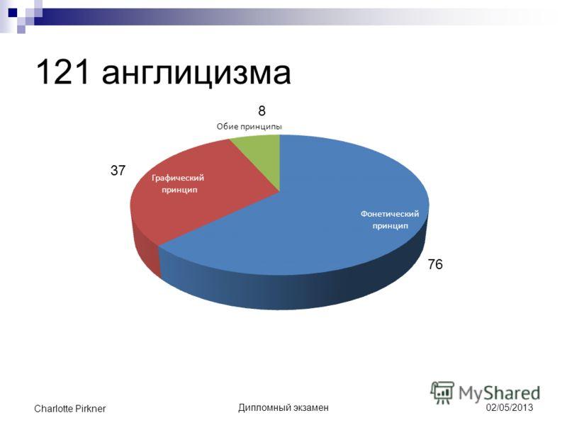 121 англицизма Дипломный экзамен Charlotte Pirkner 02/05/2013 76 8 37