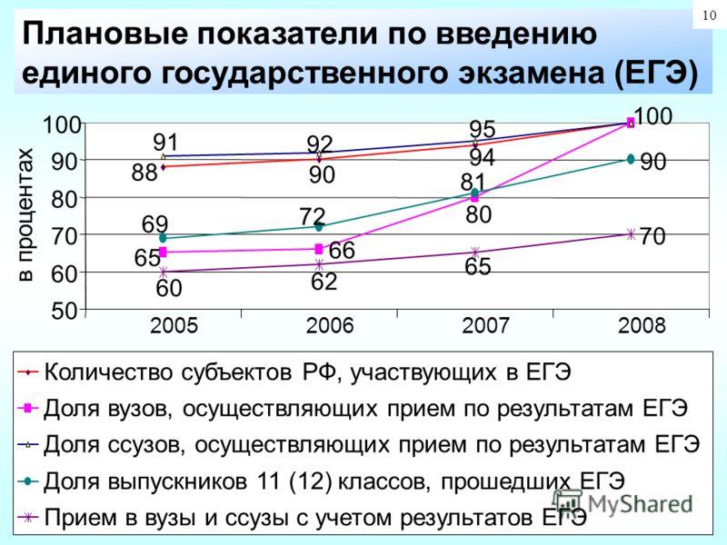 2005200620072008 Количество субъектов РФ, участвующих в ЕГЭ Доля вузов, осуществляющих прием по результатам ЕГЭ Доля ссузов, осуществляющих прием по результатам ЕГЭ Доля выпускников 11 (12) классов, прошедших ЕГЭ Прием в вузы и ссузы с учетом результ