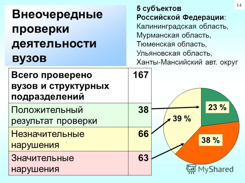 23 % 39 % 38 % 5 субъектов Российской Федерации: Калининградская область, Мурманская область, Тюменская область, Ульяновская область, Ханты-Мансийский авт. округ Всего проверено вузов и структурных подразделений 167 Положительный результат проверки 3