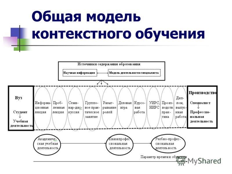Общая модель контекстного обучения