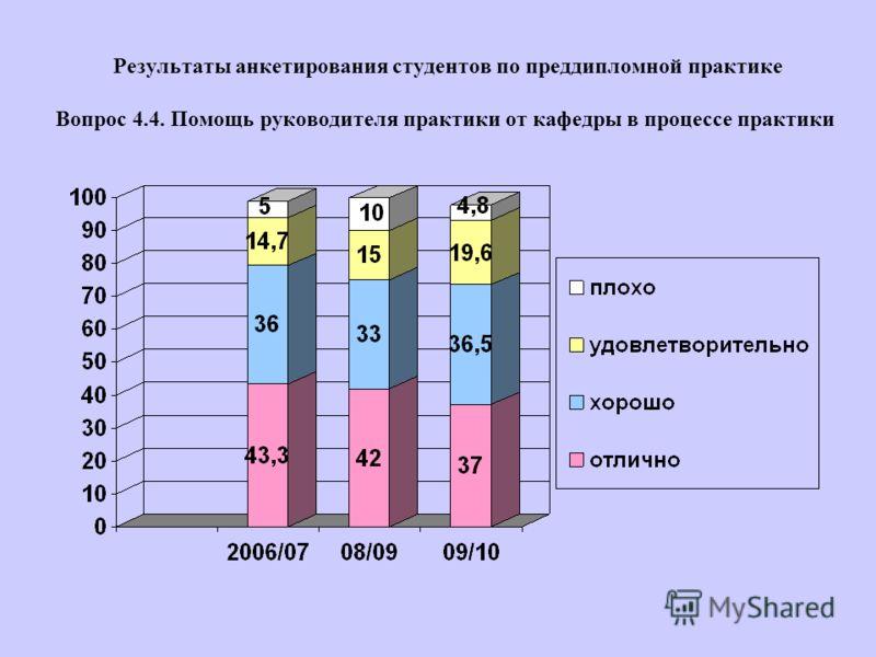 Результаты анкетирования студентов по преддипломной практике Вопрос 4.4. Помощь руководителя практики от кафедры в процессе практики