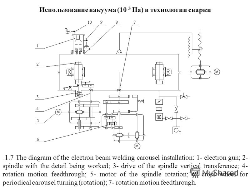 Использование вакуума (10 -3 Па) в технологии сварки. 1.7 The diagram of the electron beam welding carousel installation: 1- electron gun; 2- spindle with the detail being worked; 3- drive of the spindle vertical transference; 4- rotation motion feed