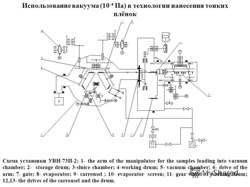 Использование вакуума (10 -4 Па) в технологии нанесения тонких плёнок Схема установки УВН-73П-2: 1- the arm of the manipulator for the samples loading into vacuum chamber; 2- storage drum; 3-sluice chamber; 4-working drum; 5- vacuum chamber; 6- drive