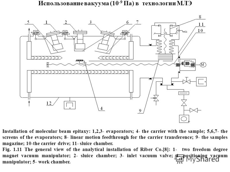 Использование вакуума (10 -9 Па) в технологии МЛЭ Installation of molecular beam epitaxy: 1,2,3- evaporators; 4- the carrier with the sample; 5,6,7- the screens of the evaporators; 8- linear motion feedthrough for the carrier transference; 9- the sam