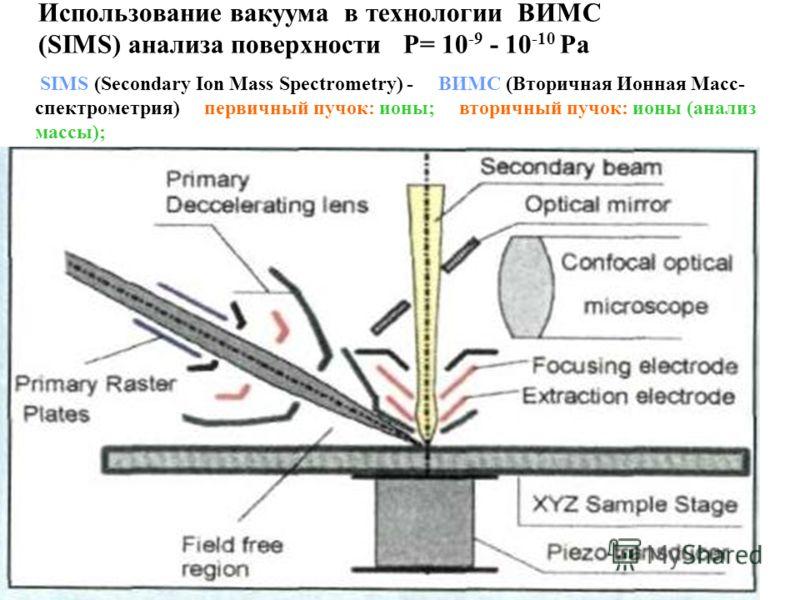 Использование вакуума в технологии ВИМС (SIMS) анализа поверхности P= 10 -9 - 10 -10 Pa SIMS (Secondary Ion Mass Spectrometry) - ВИМС (Вторичная Ионная Масс- спектрометрия) первичный пучок: ионы; вторичный пучок: ионы (анализ массы);