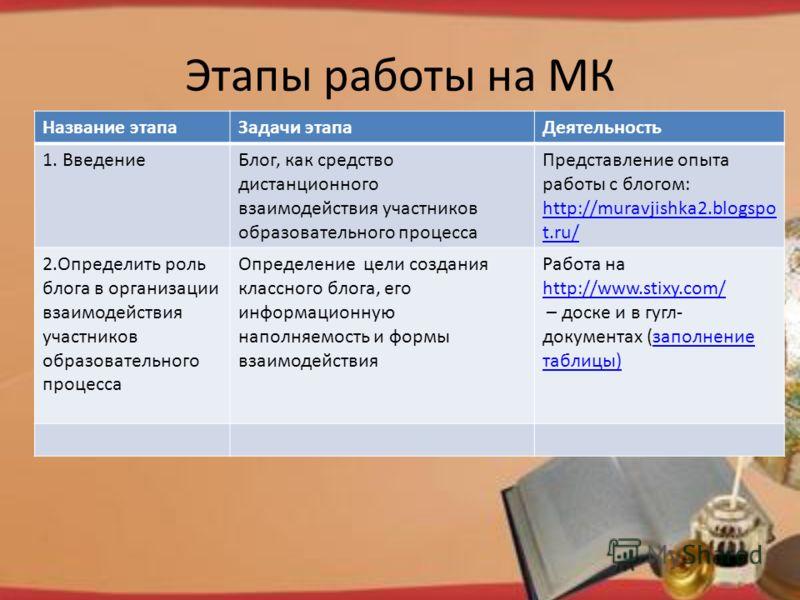 Этапы работы на МК Название этапаЗадачи этапаДеятельность 1. ВведениеБлог, как средство дистанционного взаимодействия участников образовательного процесса Представление опыта работы c блогом: http://muravjishka2.blogspo t.ru/ 2.Определить роль блога